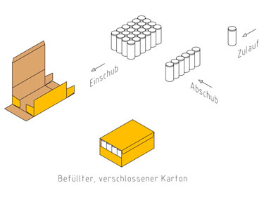 Kartonverpackung, oli-Spezialanlagen GmbH
